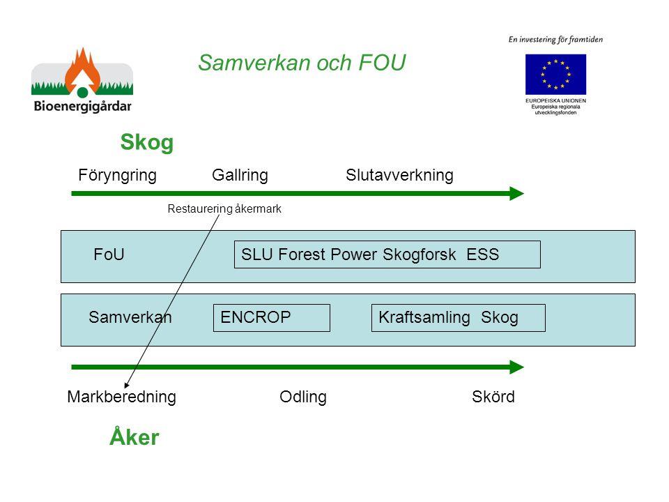 Samverkan och FOU Skog Åker FoU Samverkan Föryngring Gallring Slutavverkning Markberedning Odling Skörd Restaurering åkermark ENCROP SLU Forest Power