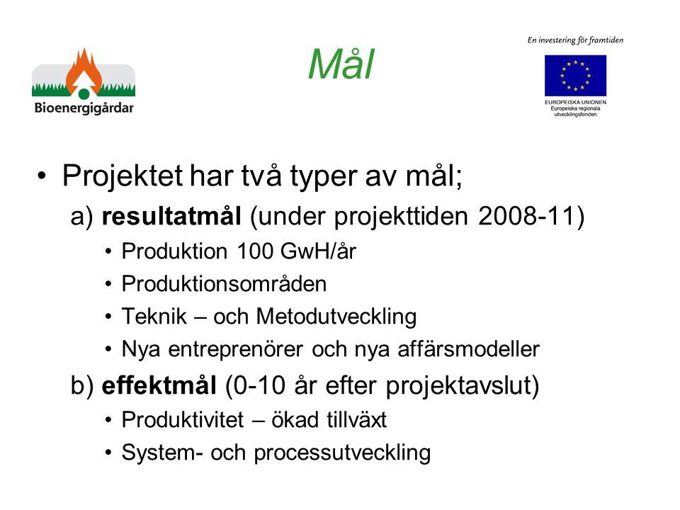 Mål Projektet har två typer av mål; a) resultatmål (under projekttiden 2008-11) Produktion 100 GwH/år Produktionsområden Teknik – och Metodutveckling Nya entreprenörer och nya affärsmodeller b) effektmål (0-10 år efter projektavslut) Produktivitet – ökad tillväxt System- och processutveckling
