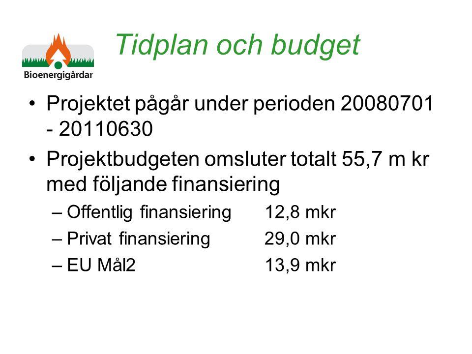 Tidplan och budget Projektet pågår under perioden 20080701 - 20110630 Projektbudgeten omsluter totalt 55,7 m kr med följande finansiering –Offentlig finansiering12,8 mkr –Privat finansiering29,0 mkr –EU Mål213,9 mkr