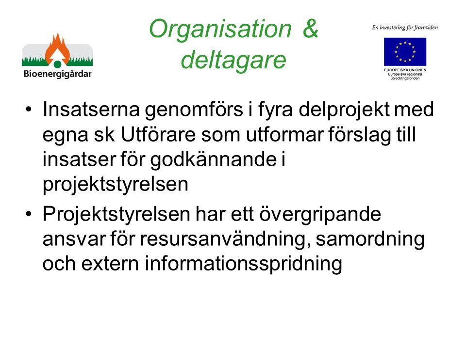 Organisation & deltagare Insatserna genomförs i fyra delprojekt med egna sk Utförare som utformar förslag till insatser för godkännande i projektstyrelsen Projektstyrelsen har ett övergripande ansvar för resursanvändning, samordning och extern informationsspridning
