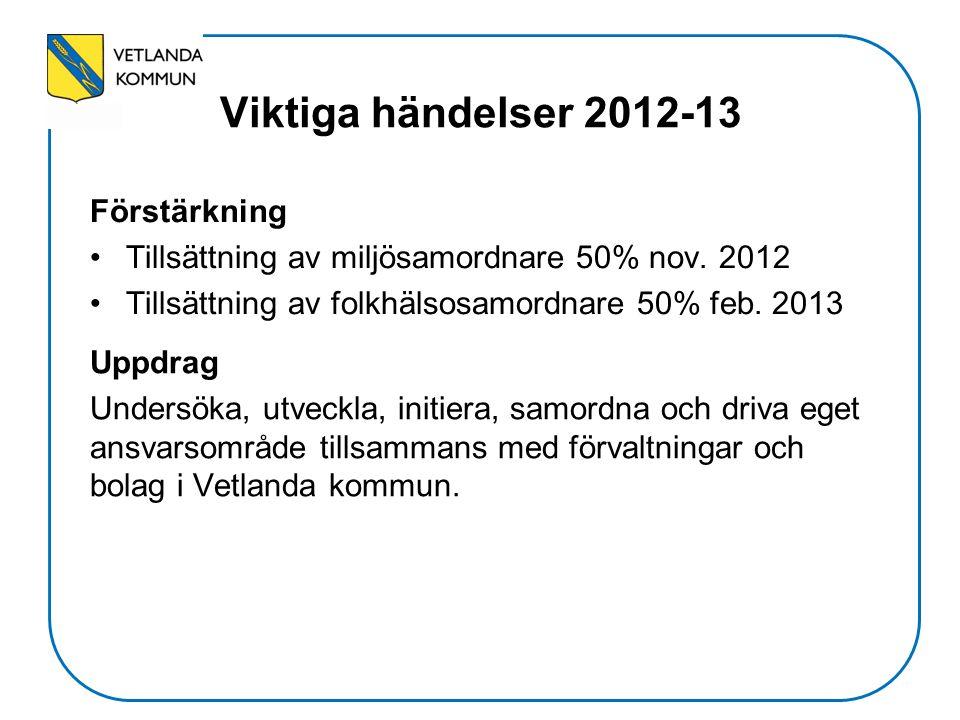 Viktiga händelser 2012-13 Förstärkning Tillsättning av miljösamordnare 50% nov. 2012 Tillsättning av folkhälsosamordnare 50% feb. 2013 Uppdrag Undersö