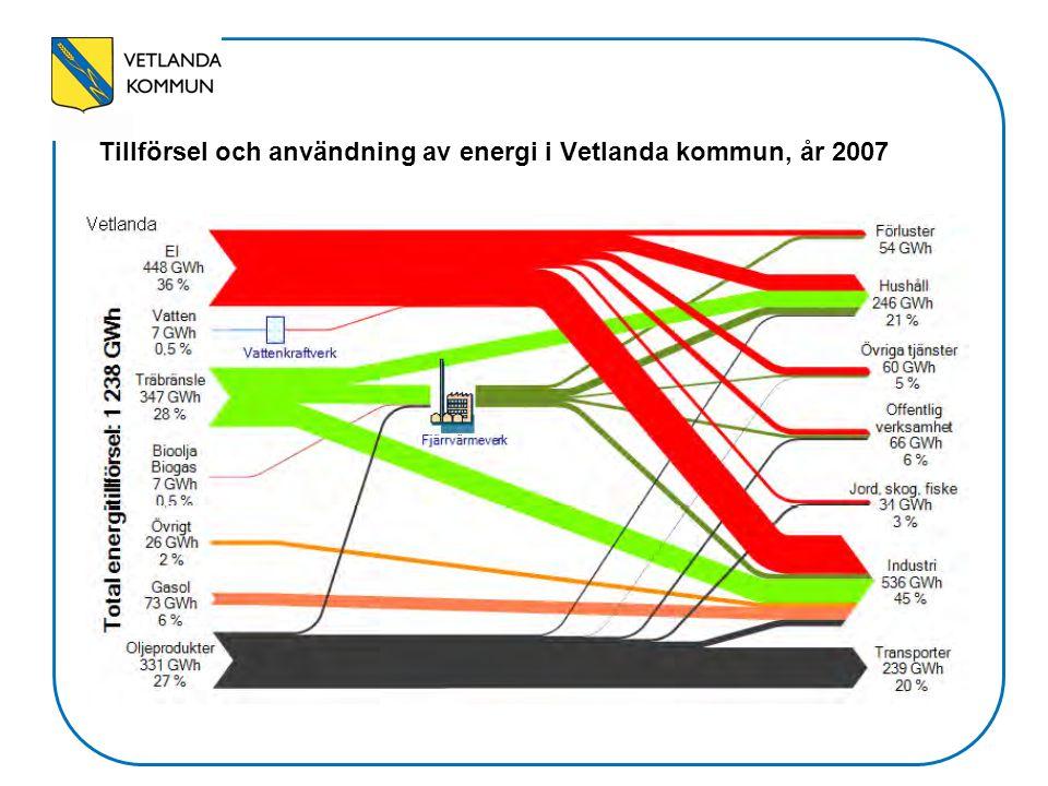 Tillförsel och användning av energi i Vetlanda kommun, år 2007