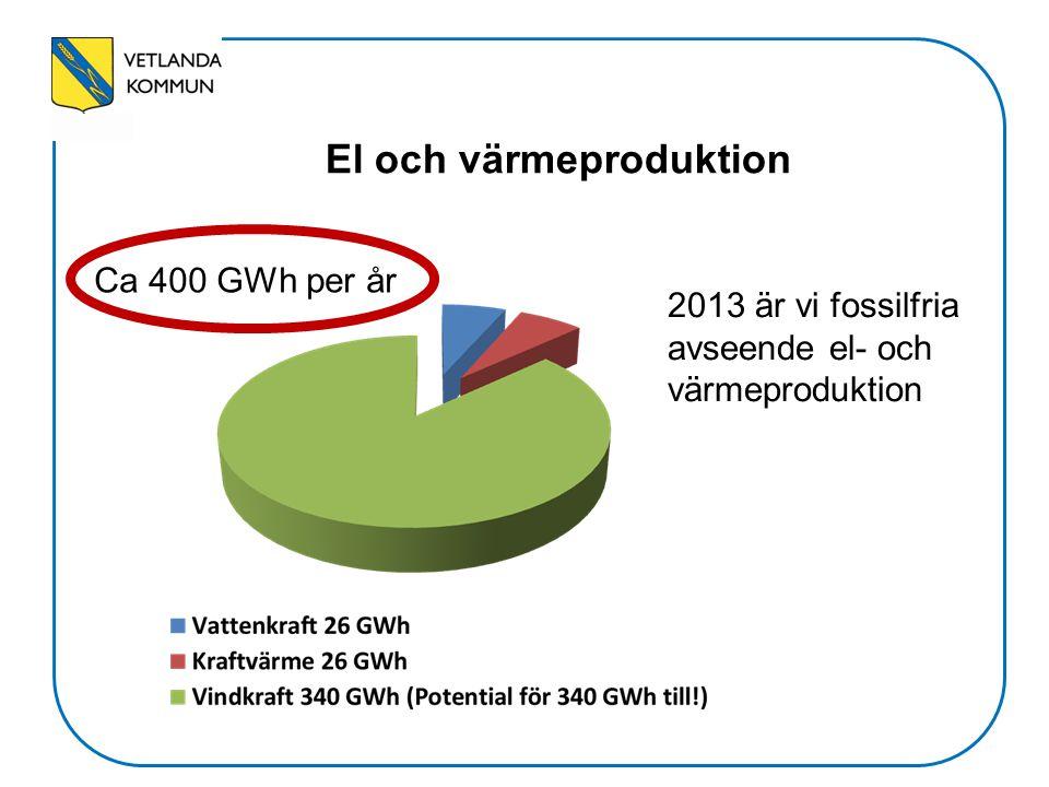 El och värmeproduktion Ca 400 GWh per år 2013 är vi fossilfria avseende el- och värmeproduktion