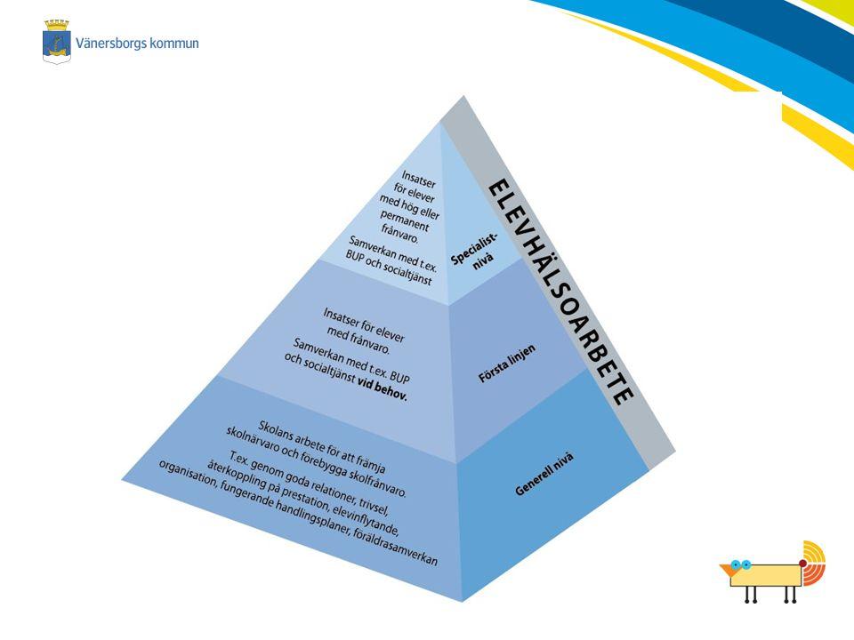 Framgångsfaktorer Goda relationer Kunskapsfokus Samverkan Att lyssna på eleverna Tydligt ledarskap Allas engagemang Rutiner och systematiskt förbättringsarbete Samarbete med vårdnadshavarna Tekniska förutsättningar