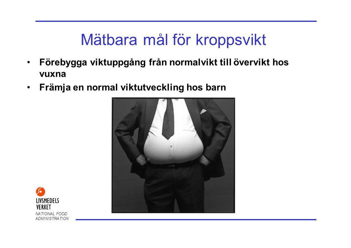 NATIONAL FOOD ADMINISTRATION Mätbara mål för kroppsvikt Förebygga viktuppgång från normalvikt till övervikt hos vuxna Främja en normal viktutveckling hos barn