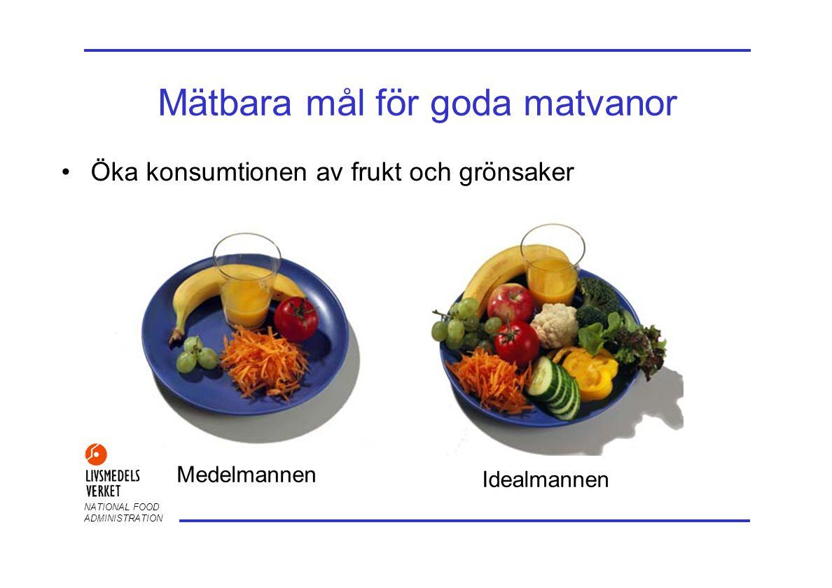 NATIONAL FOOD ADMINISTRATION Mätbara mål för goda matvanor Öka konsumtionen av frukt och grönsaker Medelmannen Idealmannen