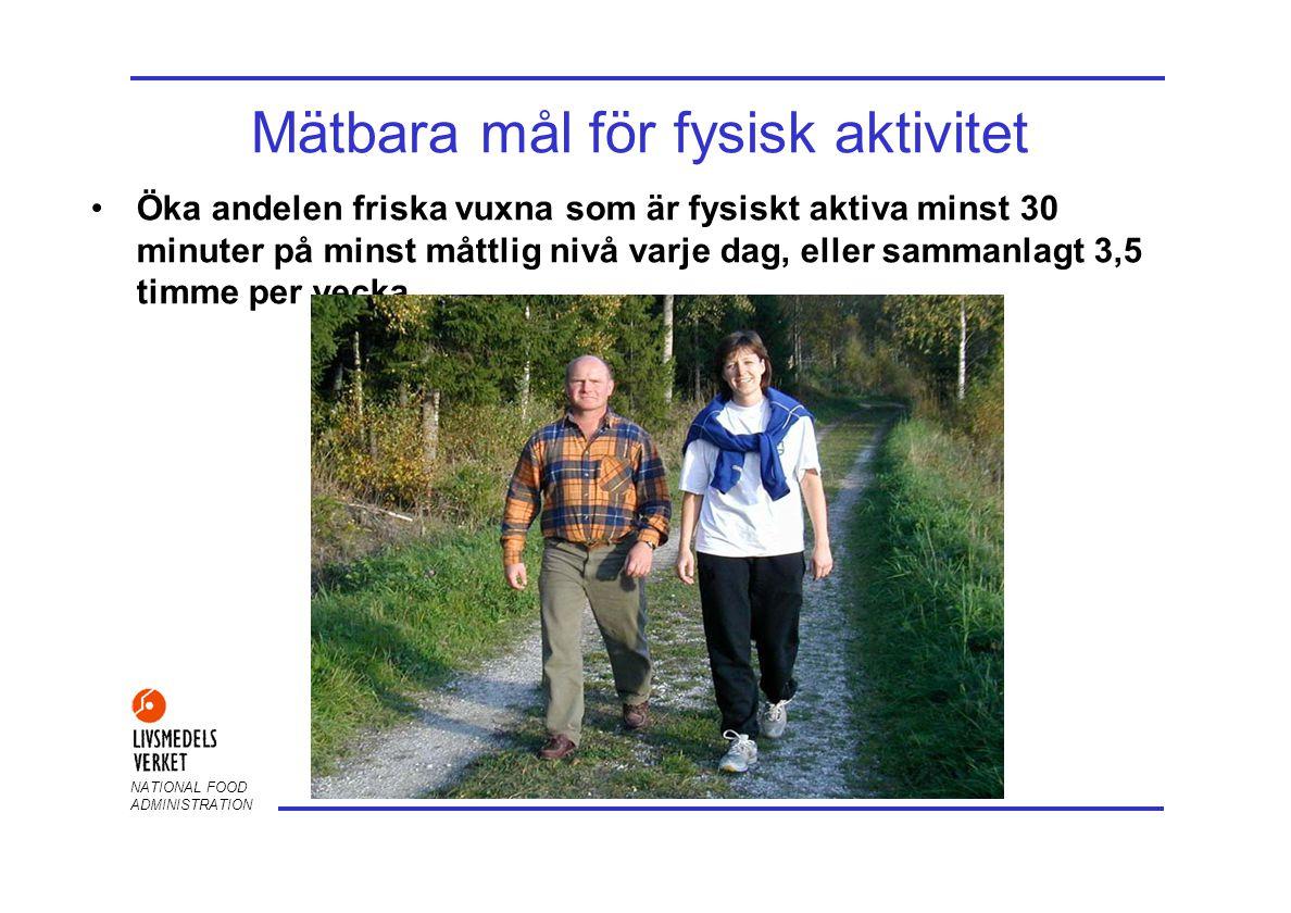 NATIONAL FOOD ADMINISTRATION Mätbara mål för fysisk aktivitet Öka andelen friska vuxna som är fysiskt aktiva minst 30 minuter på minst måttlig nivå varje dag, eller sammanlagt 3,5 timme per vecka