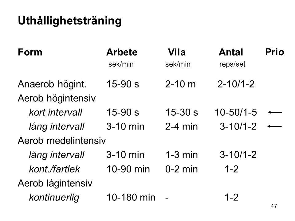 47 Uthållighetsträning FormArbete Vila Antal sek/minsek/min reps/set Anaerob högint.15-90 s2-10 m 2-10/1-2 Aerob högintensiv kort intervall15-90 s15-3