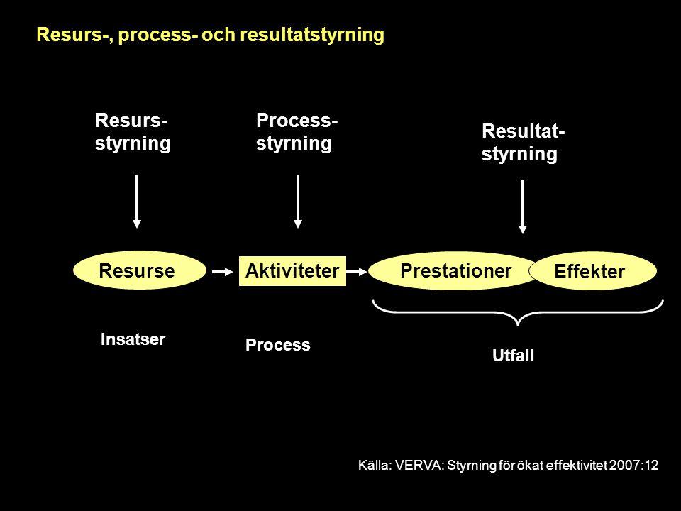 Insatser Process Utfall Resurs- styrning Process- styrning Resultat- styrning Resurs-, process- och resultatstyrning Källa: VERVA: Styrning för ökat e