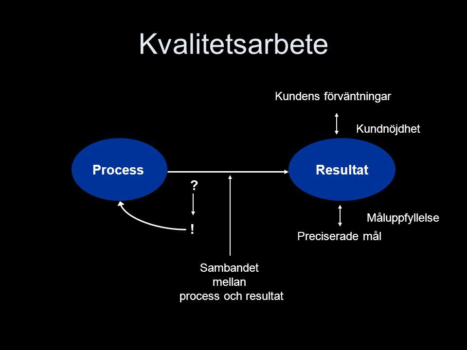 Kvalitetsarbete Sambandet mellan process och resultat Resultat Process Kundens förväntningar ? ! Preciserade mål Kundnöjdhet Måluppfyllelse