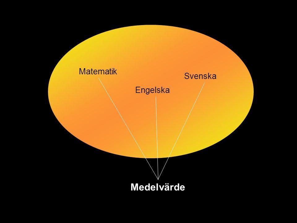 Matematik Engelska Svenska Medelvärde