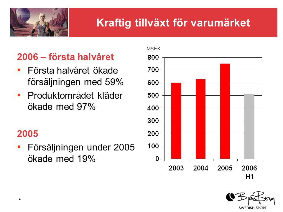 5 Produkter och marknader Varumärkesförsäljning Januari-juni 2006 Totalt 511 MSEK (320) Kläder 71 % Skor 11 % Väskor 12 % Glasögon & parfym 6 % Sverige 33 % Holland 33 % Norge 14 % Danmark 15 % Övriga 1 % ProduktområdenMarknader Finland 3% Belgien 1% Försäljning av Björn Borg-produkter till konsument, inkl moms, baserad på rapporterad grossistförsäljning