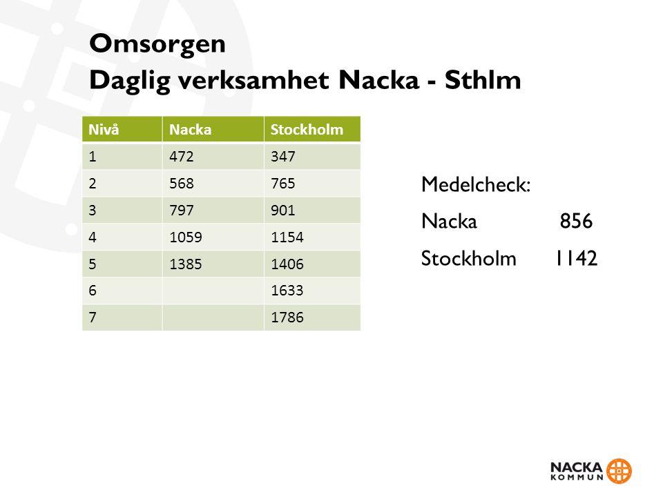 Omsorgen Daglig verksamhet Nacka - Sthlm NivåNackaStockholm 1472347 2568765 3797901 410591154 513851406 61633 71786 Medelcheck: Nacka 856 Stockholm1142