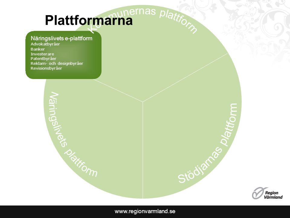 Näringslivets e-plattform Advokatbyr å er Banker Investerare Patentbyr å er Reklam- och designbyr å er Revisionsbyr å er Plattformarna