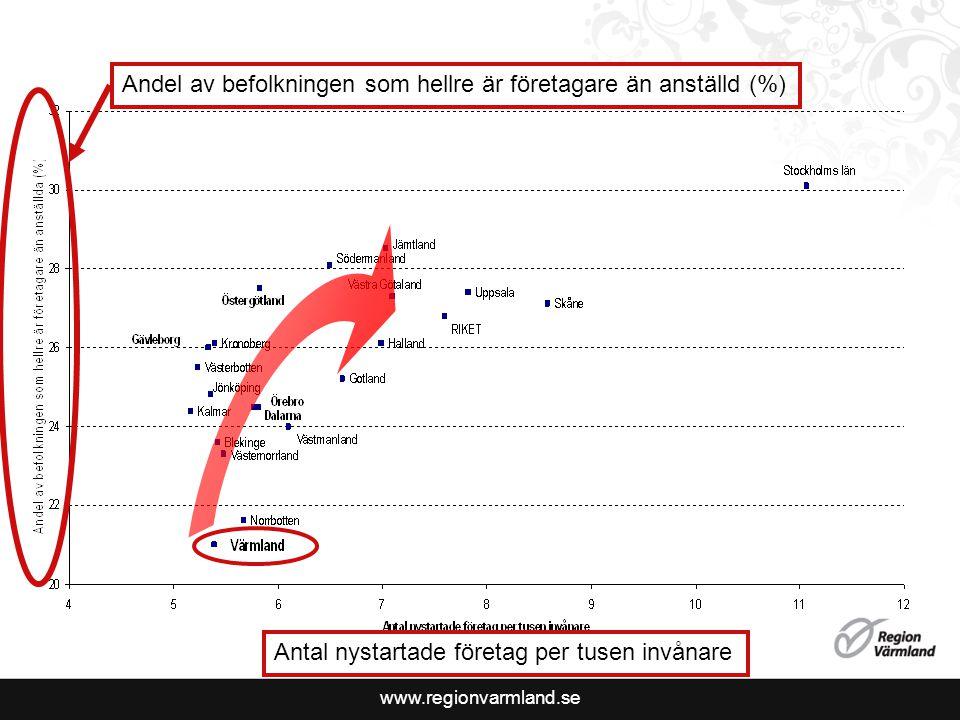 www.regionvarmland.se Antal nystartade företag per tusen invånare Andel av befolkningen som hellre är företagare än anställd (%)