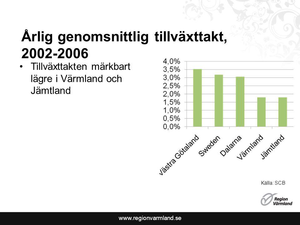 www.regionvarmland.se Årlig genomsnittlig tillväxttakt, 2002-2006 Tillväxttakten märkbart lägre i Värmland och Jämtland Källa: SCB