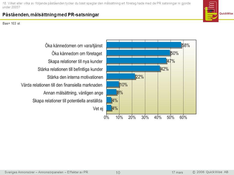 Sveriges Annonsörer – Annonsörpanelen – Effekter av PR 10 17 mars © 2006 QuickWise AB 18.