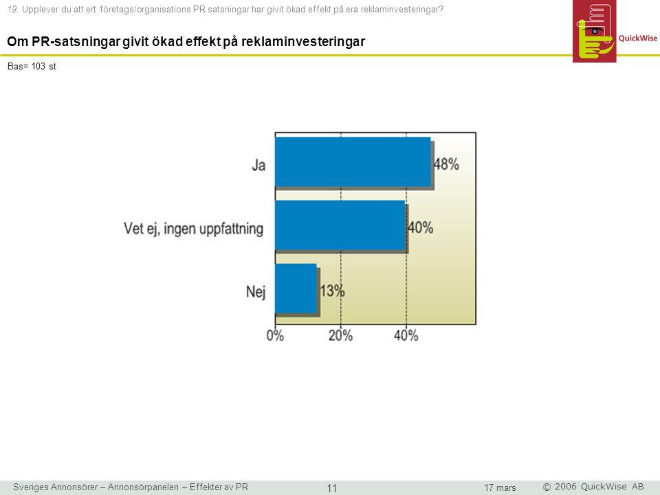 Sveriges Annonsörer – Annonsörpanelen – Effekter av PR 11 17 mars © 2006 QuickWise AB 19.