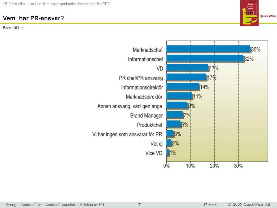 Sveriges Annonsörer – Annonsörpanelen – Effekter av PR 7 17 mars © 2006 QuickWise AB 15.
