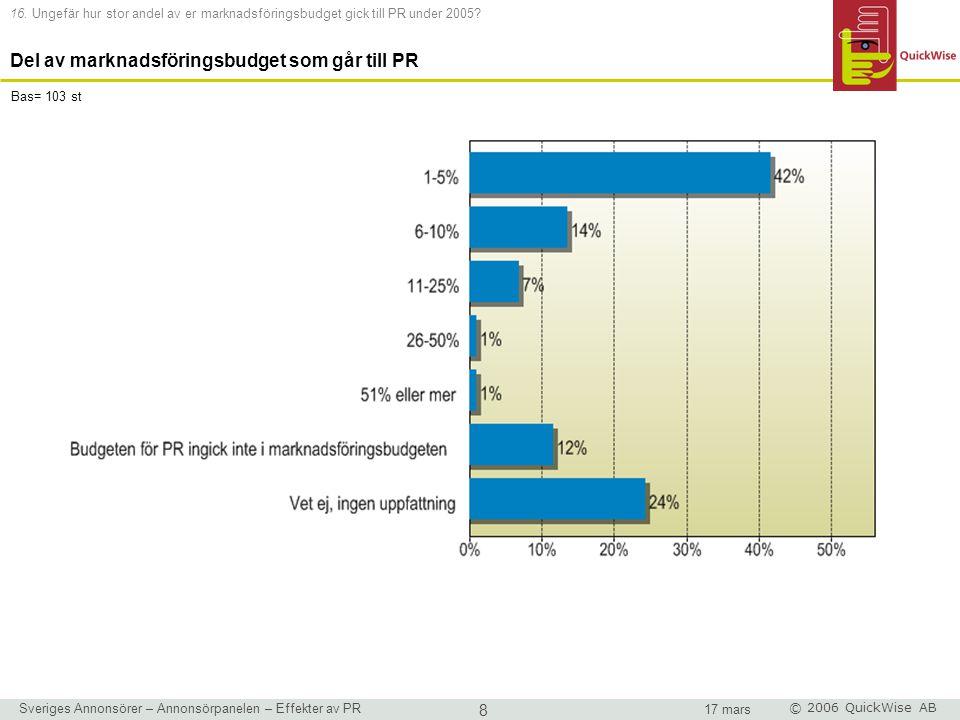 Sveriges Annonsörer – Annonsörpanelen – Effekter av PR 9 17 mars © 2006 QuickWise AB 17.