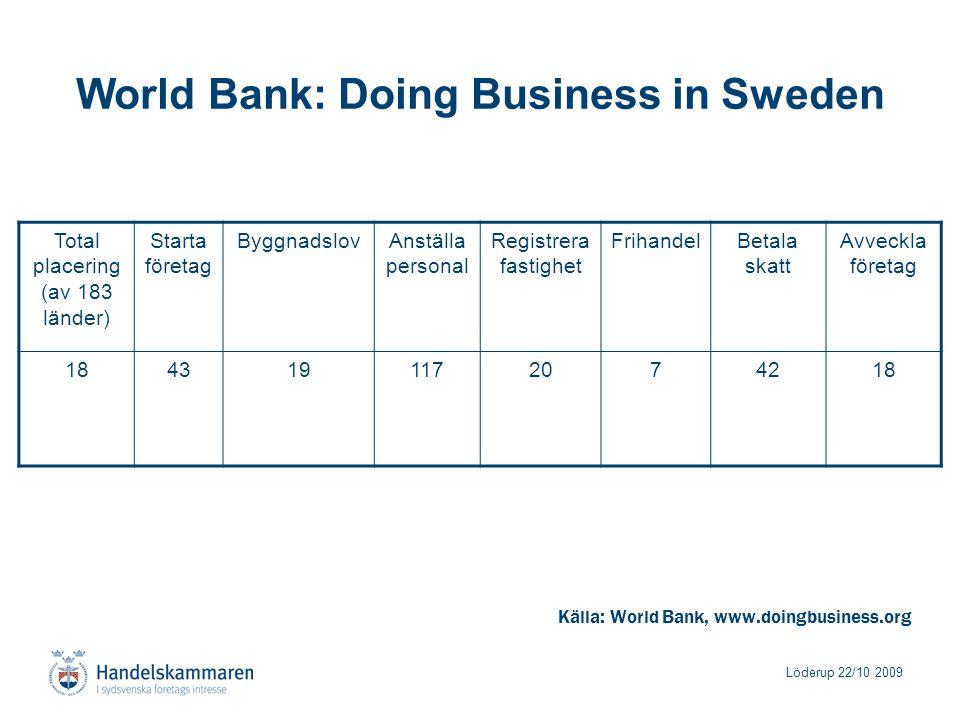 Löderup 22/10 2009 World Bank: Doing Business in Sweden Källa: World Bank, www.doingbusiness.org Total placering (av 183 länder) Starta företag ByggnadslovAnställa personal Registrera fastighet FrihandelBetala skatt Avveckla företag 1843191172074218