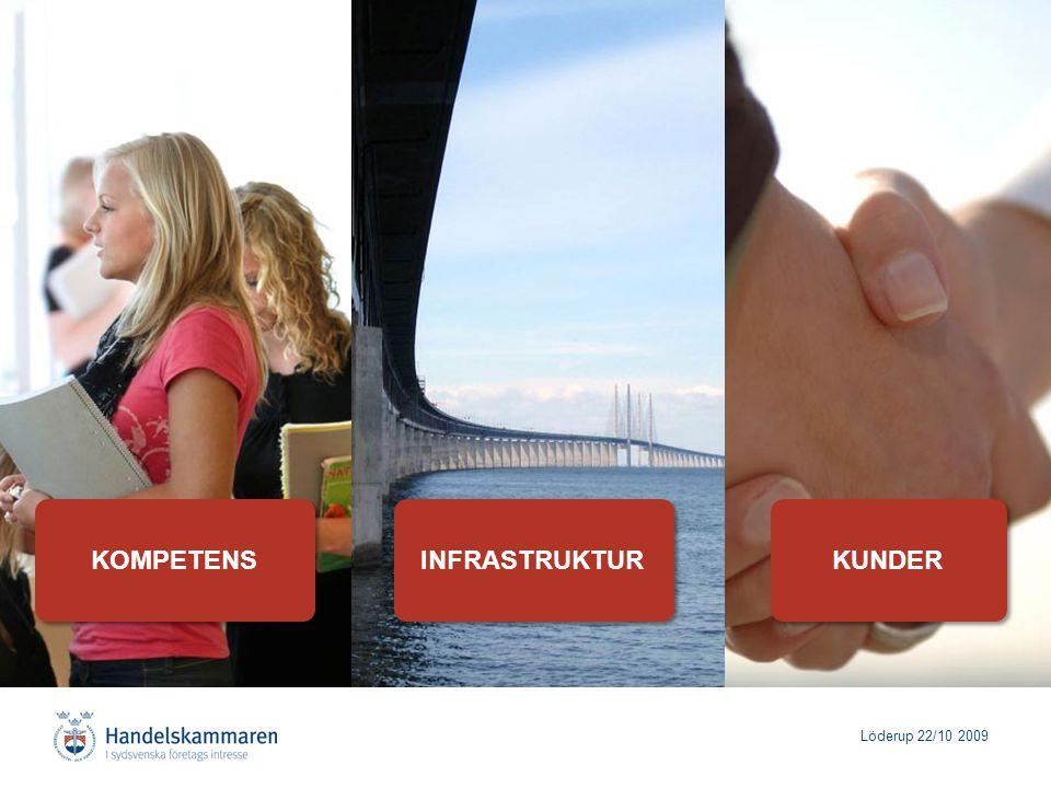 Löderup 22/10 2009 KOMPETENSINFRASTRUKTURKUNDER