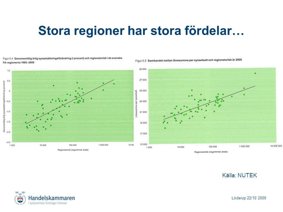 Löderup 22/10 2009 Stora regioner har stora fördelar… Källa: NUTEK