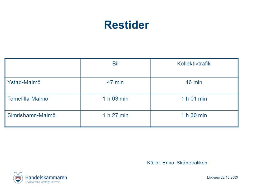 Löderup 22/10 2009 Restider Källor: Eniro, Skånetrafiken BilKollektivtrafik Ystad-Malmö47 min46 min Tomelilla-Malmö1 h 03 min1 h 01 min Simrishamn-Malmö1 h 27 min1 h 30 min