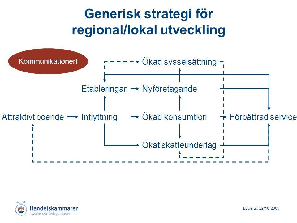 Löderup 22/10 2009 Generisk strategi för regional/lokal utveckling Ökat skatteunderlag Förbättrad serviceAttraktivt boendeInflyttning EtableringarNyfö