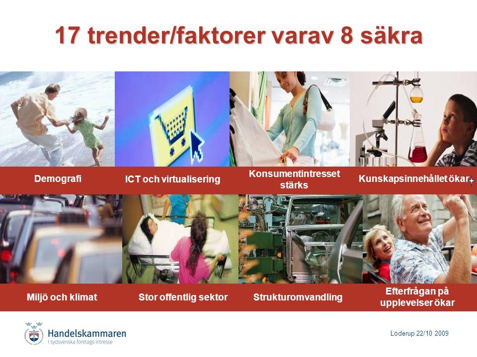 Löderup 22/10 2009 Demografi 17 trender/faktorer varav 8 säkra ICT och virtualisering Konsumentintresset stärks Kunskapsinnehållet ökar Miljö och klimatStrukturomvandlingStor offentlig sektor Efterfrågan på upplevelser ökar