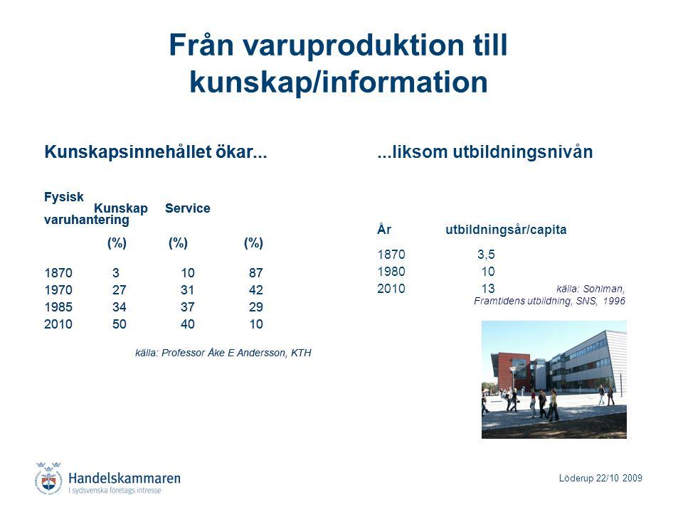 Löderup 22/10 2009 Från varuproduktion till kunskap/information Kunskapsinnehållet ökar... Fysisk Kunskap Service varuhantering (%) (%) (%) 1870 3 10