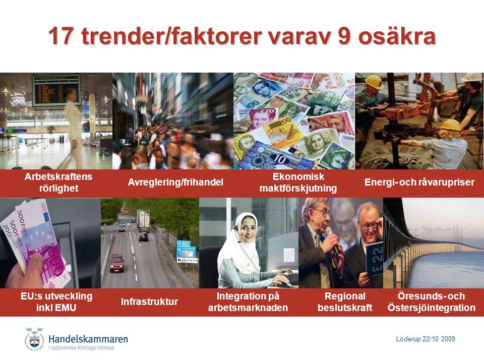 Löderup 22/10 2009 17 trender/faktorer varav 9 osäkra Avreglering/frihandel Ekonomisk maktförskjutning Energi- och råvarupriser Infrastruktur Regional