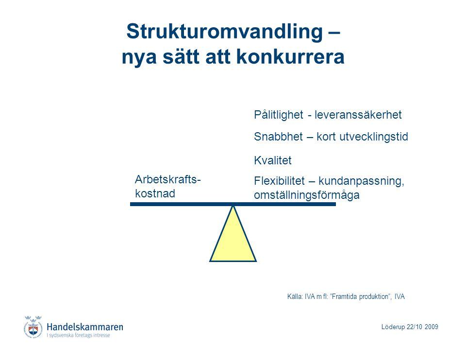 Löderup 22/10 2009 Strukturomvandling – nya sätt att konkurrera Arbetskrafts- kostnad Flexibilitet – kundanpassning, omställningsförmåga Kvalitet Påli