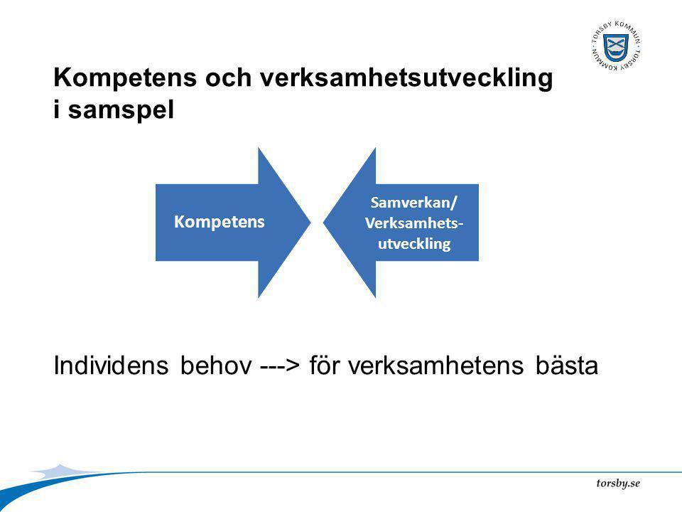 Kompetens och verksamhetsutveckling i samspel Individens behov ---> för verksamhetens bästa Kompetens Samverkan/ Verksamhets- utveckling