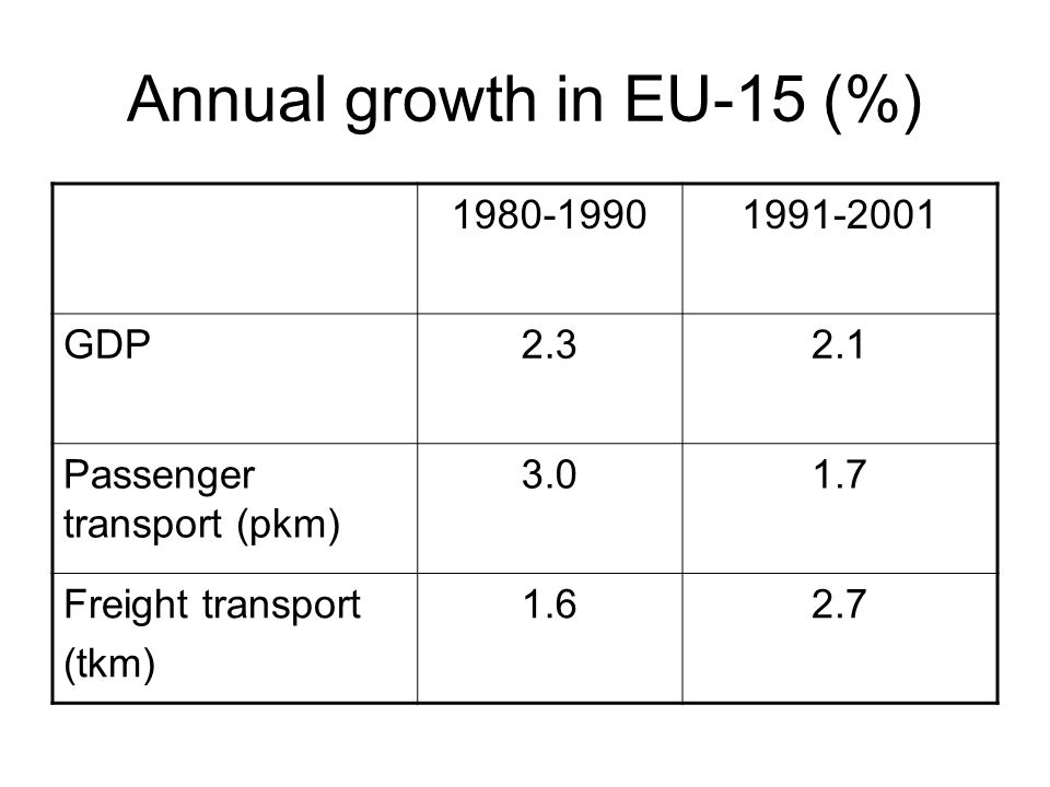 Growth factors Passenger transport - economic growth - increased speed - economic integration Goods transport - economic growth - economic integration – internal market - falling costs of transport