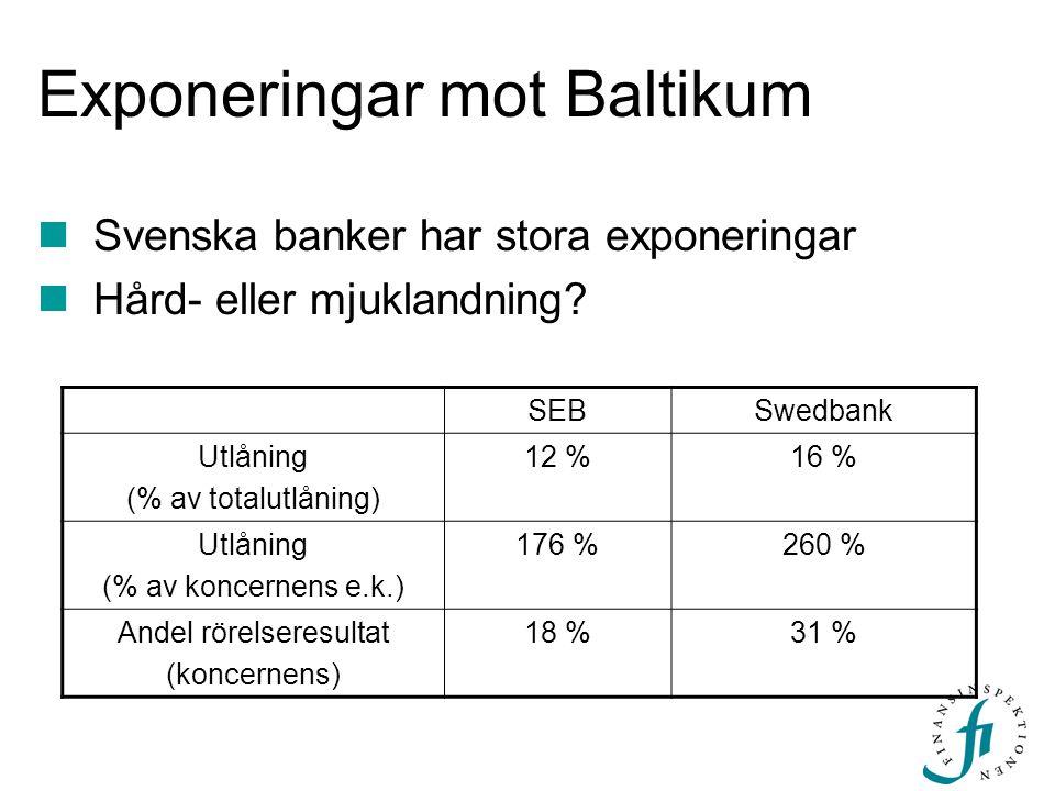 Exponeringar mot Baltikum Svenska banker har stora exponeringar Hård- eller mjuklandning? SEBSwedbank Utlåning (% av totalutlåning) 12 %16 % Utlåning