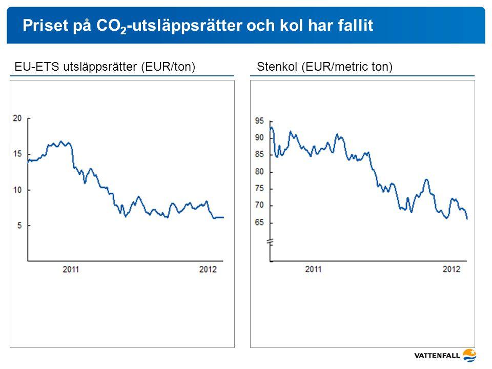 Priset på CO 2 -utsläppsrätter och kol har fallit EU-ETS utsläppsrätter (EUR/ton)Stenkol (EUR/metric ton)