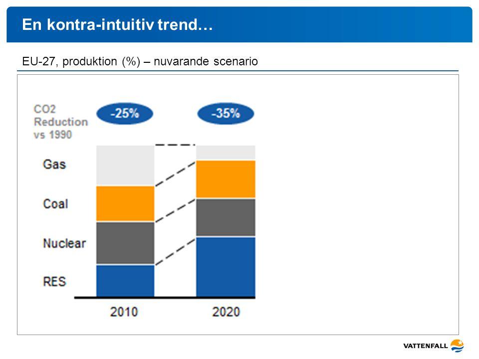 En kontra-intuitiv trend… - mot 60% reduktion EU-27, produktion (%) – nuvarande scenarioEU-27, produktion (%) – alternativt scenario