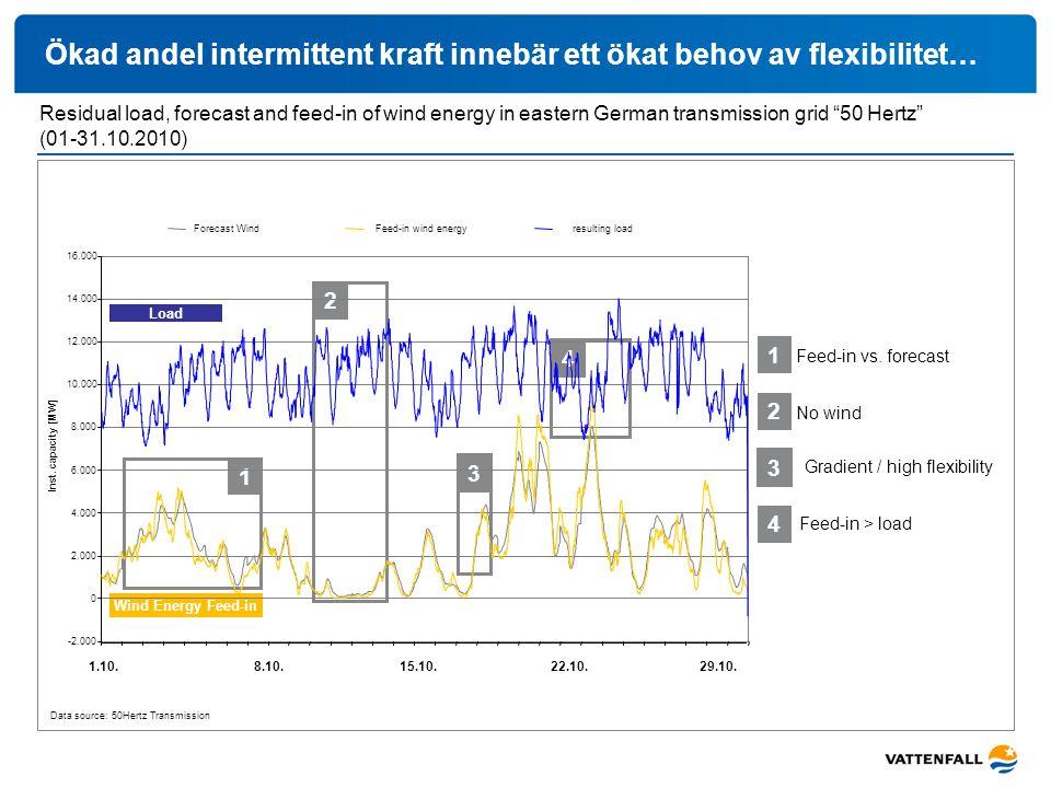 Ökad andel intermittent kraft innebär ett ökat behov av flexibilitet… 1.10.8.10.15.10. 22.10. 29.10. Residual load, forecast and feed-in of wind energ