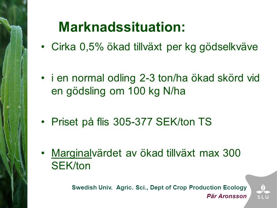 Swedish Univ. Agric. Sci., Dept of Crop Production Ecology Pär Aronsson Marknadssituation: Cirka 0,5% ökad tillväxt per kg gödselkväve i en normal odl