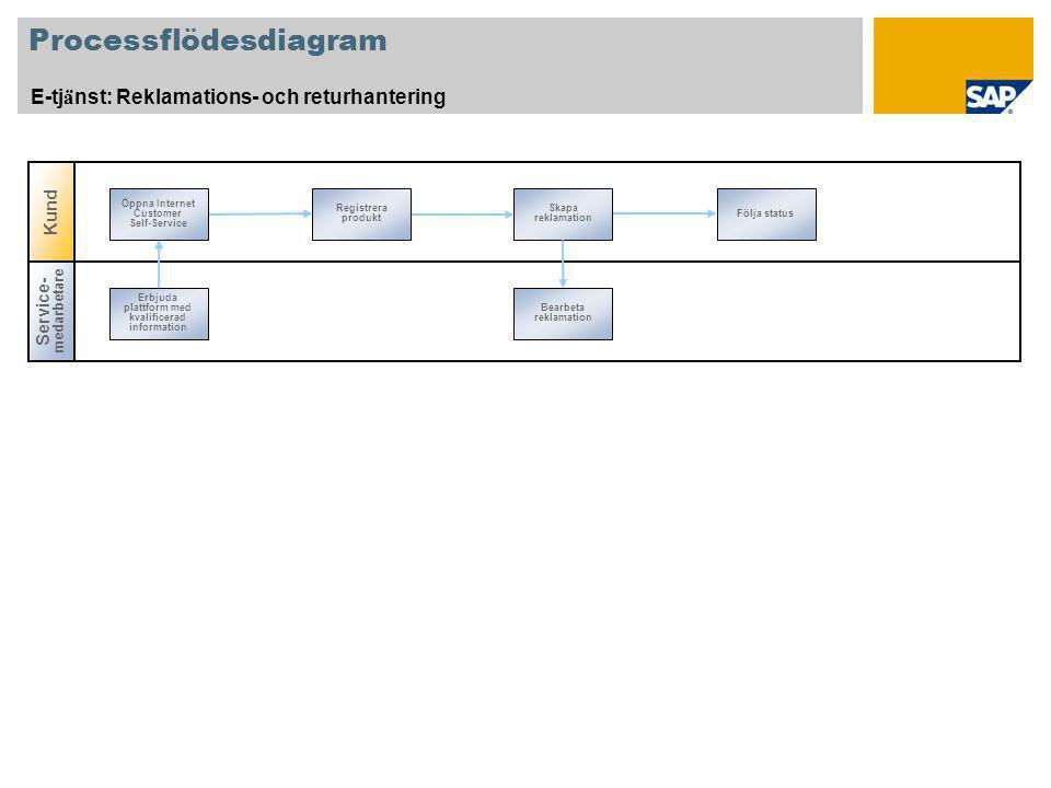 Processflödesdiagram E-tj ä nst: Reklamations- och returhantering Registrera produkt Skapa reklamation Följa status Öppna Internet Customer Self-Servi