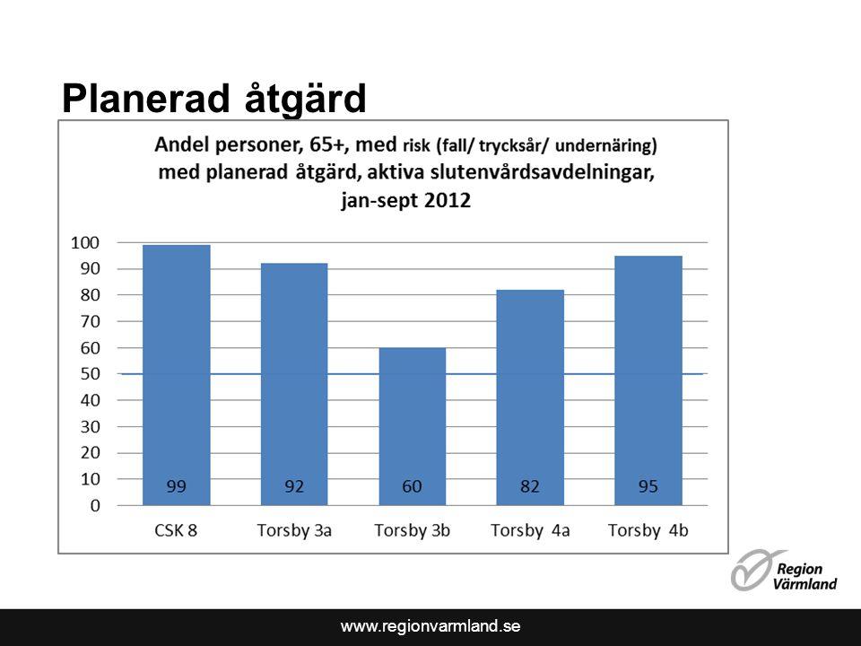 www.regionvarmland.se Planerad åtgärd