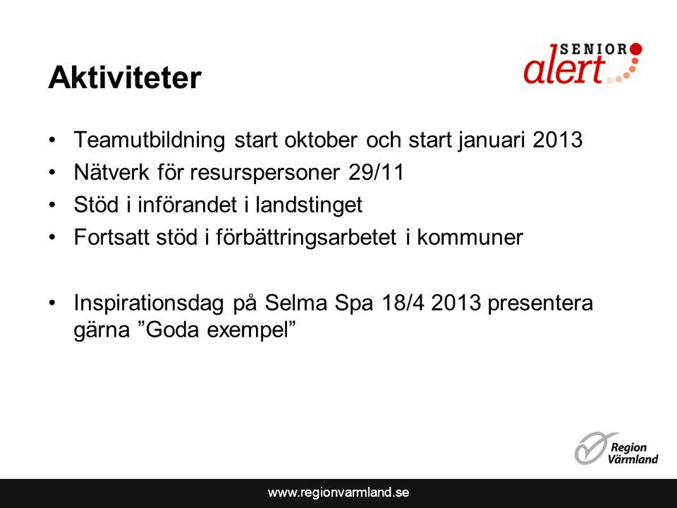 www.regionvarmland.se Aktiviteter Teamutbildning start oktober och start januari 2013 Nätverk för resurspersoner 29/11 Stöd i införandet i landstinget