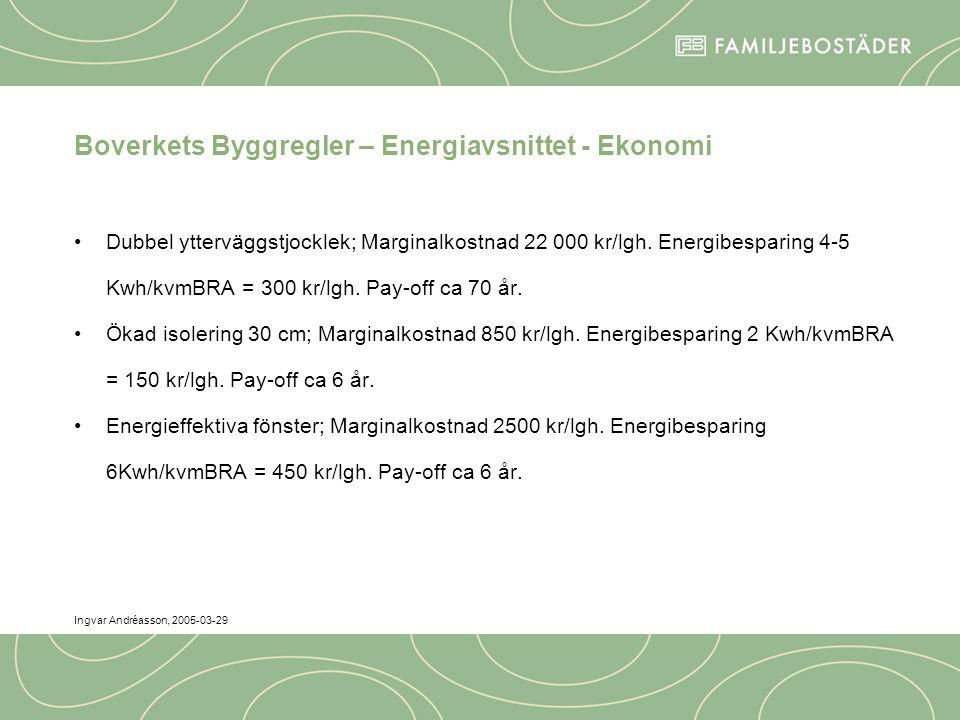 Ingvar Andréasson, 2005-03-29 Boverkets Byggregler – Energiavsnittet - Ekonomi Dubbel ytterväggstjocklek; Marginalkostnad 22 000 kr/lgh.