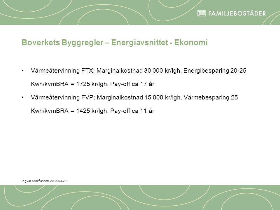 Ingvar Andréasson, 2005-03-29 Boverkets Byggregler – Energiavsnittet - Ekonomi Värmeåtervinning FTX; Marginalkostnad 30 000 kr/lgh.