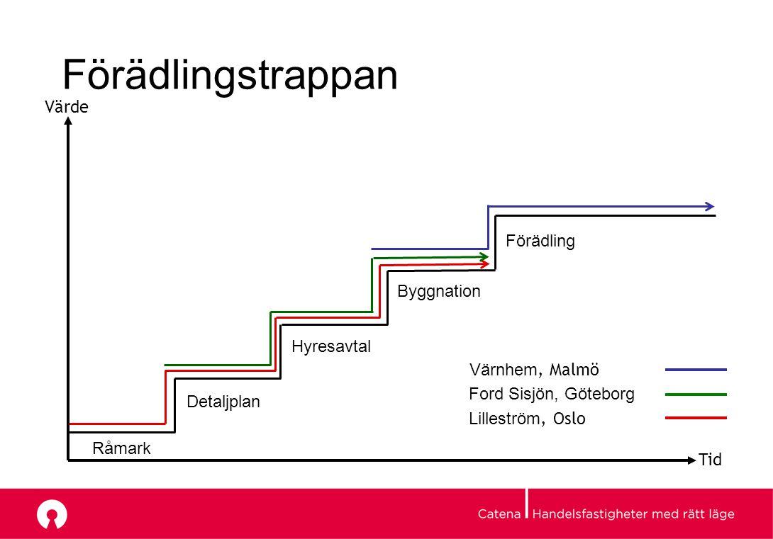 Förädlingstrappan Tid Värde Råmark Detaljplan Hyresavtal Byggnation Förädling Värnhem, Malmö Ford Sisjön, Göteborg Lilleström, Oslo