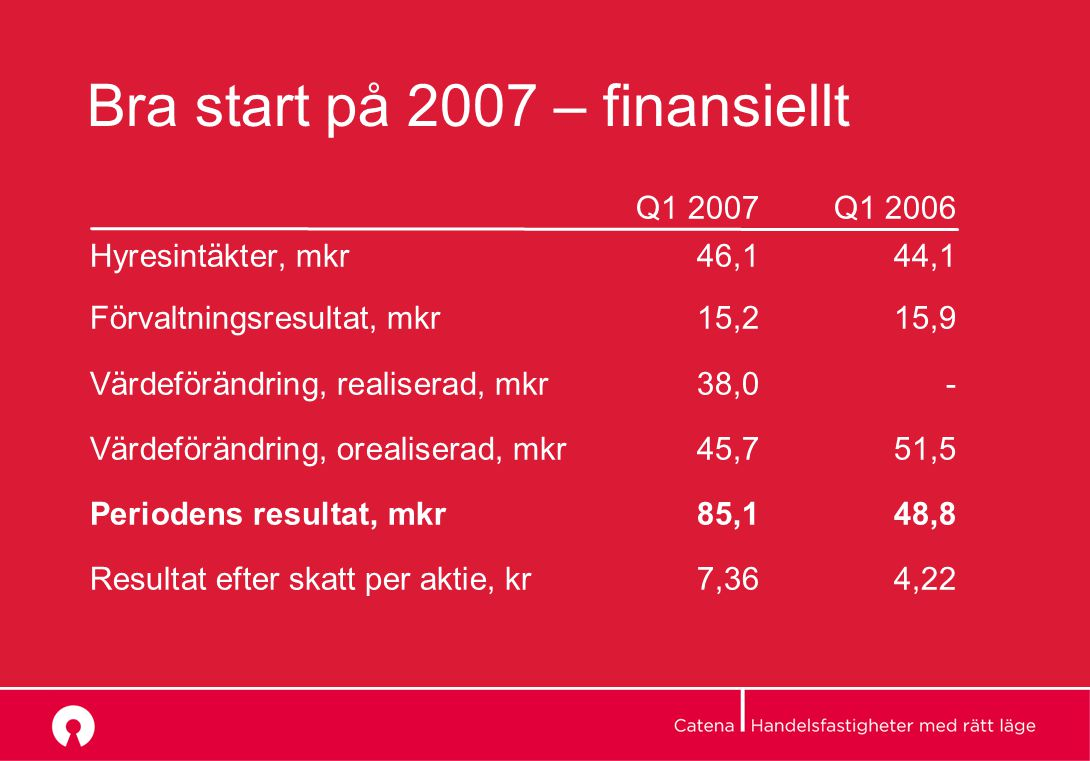 Bra start på 2007 – finansiellt Q1 2007Q1 2006 Hyresintäkter, mkr46,144,1 Förvaltningsresultat, mkr15,215,9 Värdeförändring, realiserad, mkr38,0- Värdeförändring, orealiserad, mkr45,751,5 Periodens resultat, mkr85,148,8 Resultat efter skatt per aktie, kr7,364,22