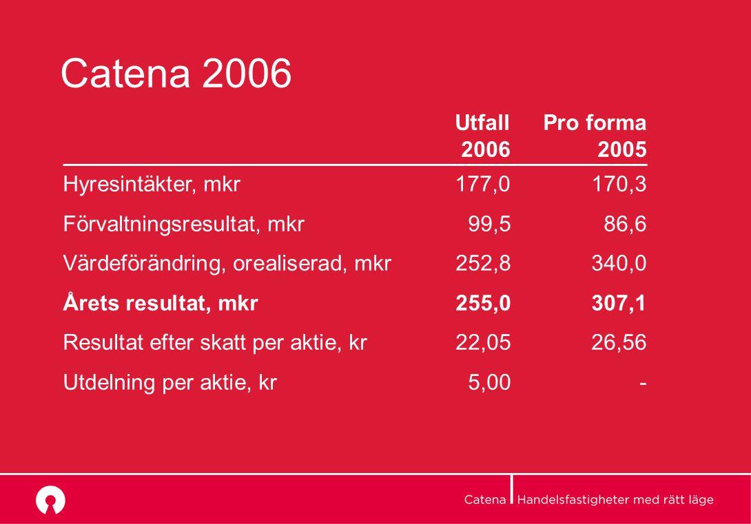 Catena 2006 Utfall Pro forma 2006 2005 Hyresintäkter, mkr177,0 170,3 Förvaltningsresultat, mkr99,586,6 Värdeförändring, orealiserad, mkr252,8340,0 Årets resultat, mkr255,0307,1 Resultat efter skatt per aktie, kr22,0526,56 Utdelning per aktie, kr 5,00-