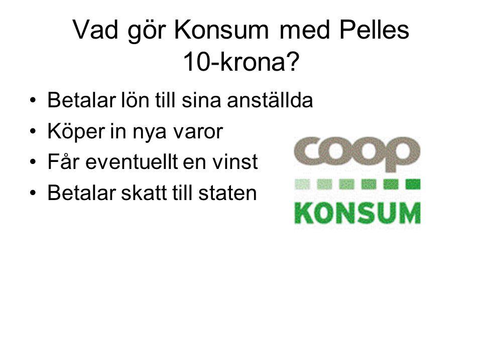 Vad gör Konsum med Pelles 10-krona? Betalar lön till sina anställda Köper in nya varor Får eventuellt en vinst Betalar skatt till staten