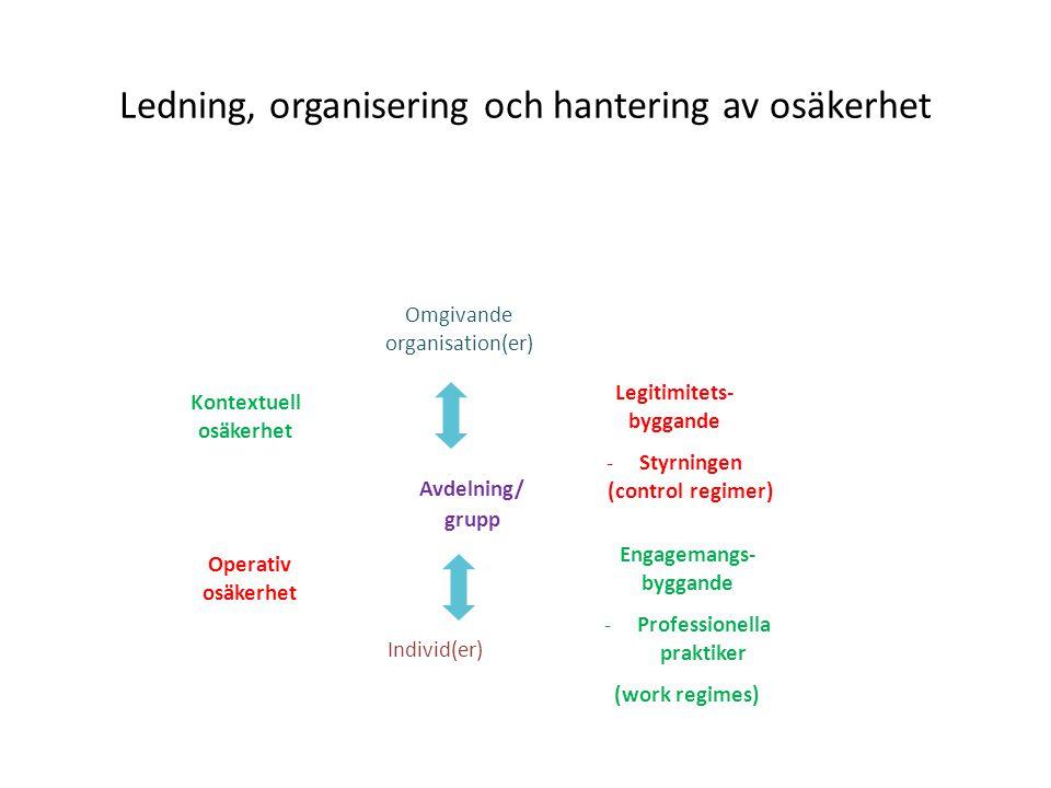 Ledning, organisering och hantering av osäkerhet Avdelning/ grupp Individ(er) Omgivande organisation(er) Legitimitets- byggande -Styrningen (control regimer) Engagemangs- byggande -Professionella praktiker (work regimes) Kontextuell osäkerhet Operativ osäkerhet